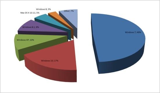 Abbildung 1: Marktanteil Betriebssysteme